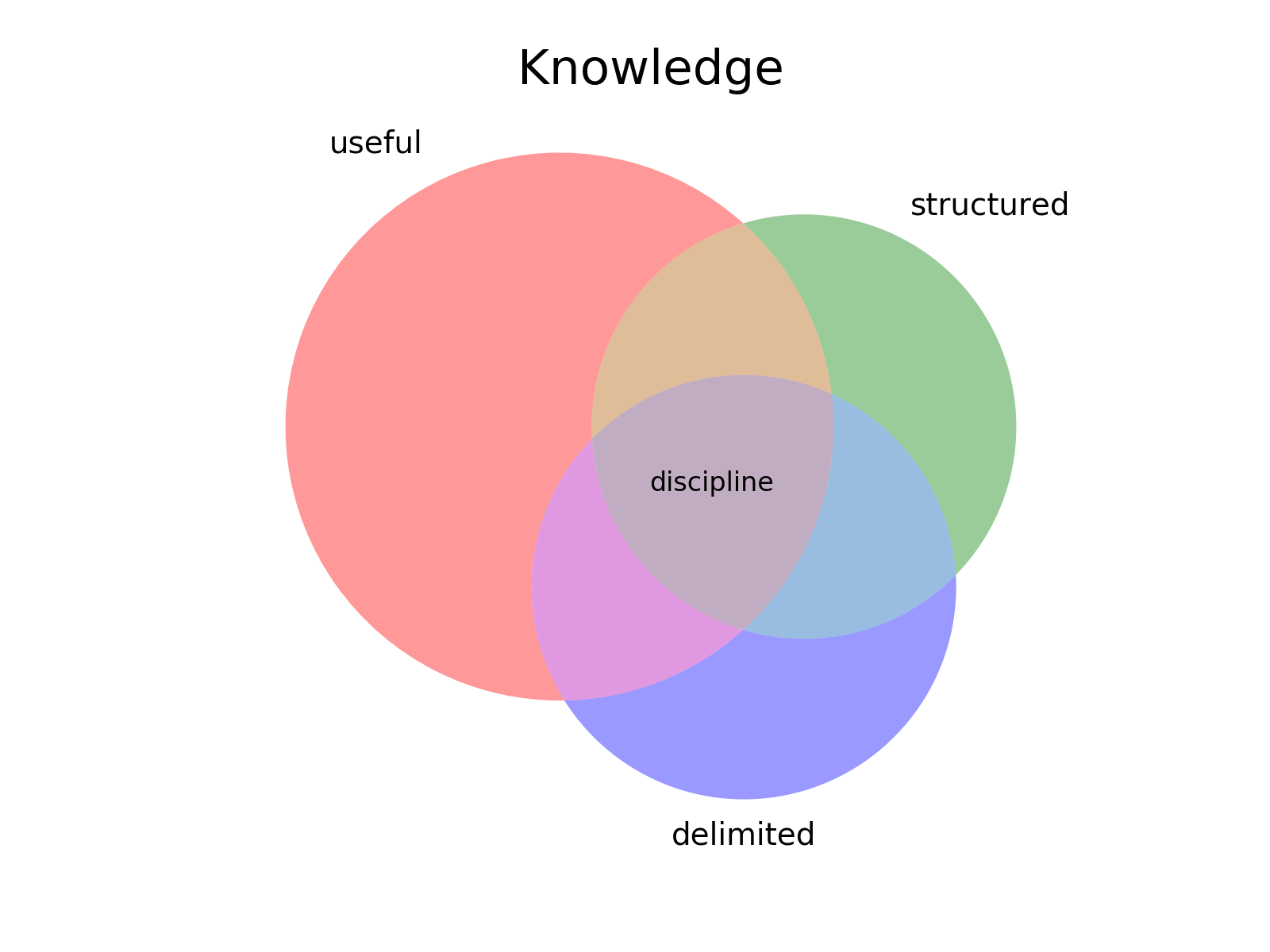 charticle venn examples  u2014 charticle 0 0 1 documentation